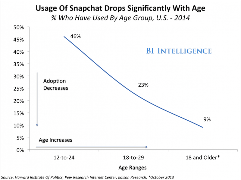 Fevereiro 2015 uma incerta antropologia in the us for example snapchats user cohort is overwhelming young younger than any scaled social app weve seen before fandeluxe Image collections