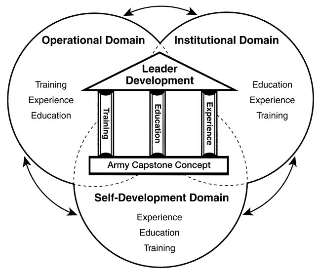 Army Training Strategy: How Do You Reward Leader Self-Development?