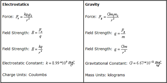Gravity | sciencesprings