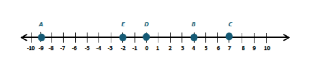 The Number Line: A Powerful and Versatile Model – Eureka Math ...