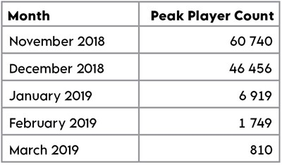 A table showing peak player count over the course of 5 months, from November 2018 and March 2019.