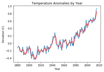 The Basics of Time Series Data Analysis with NumPy