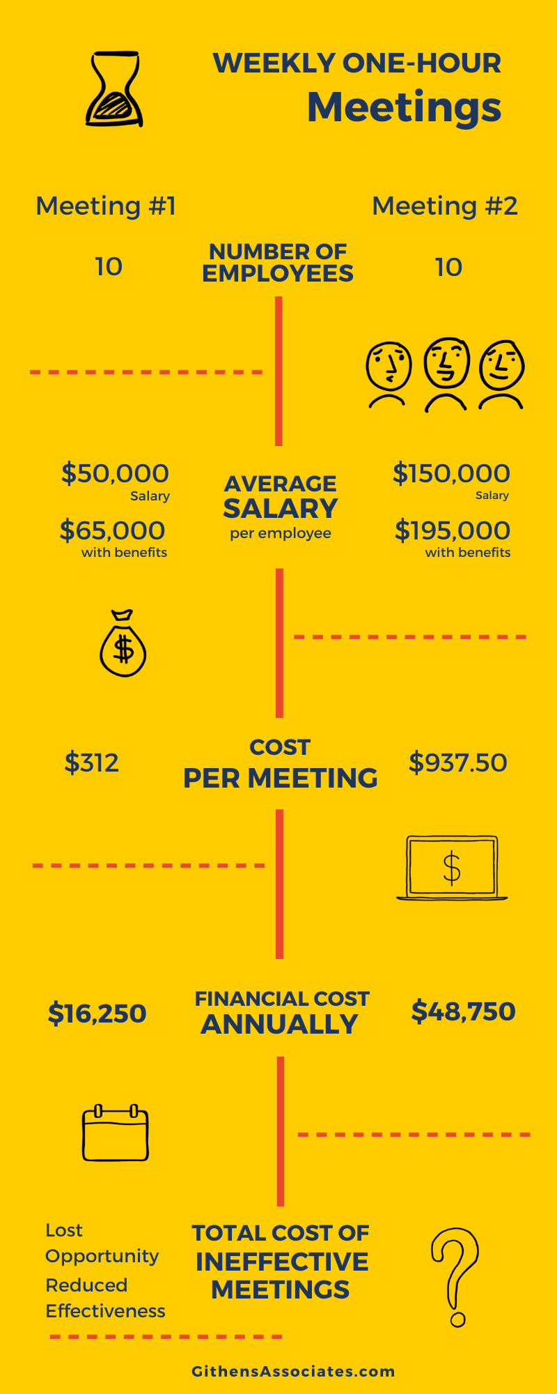 Infograph describing two meetings with 10 people. Over a year one costs $16,250 and the other $48,750.