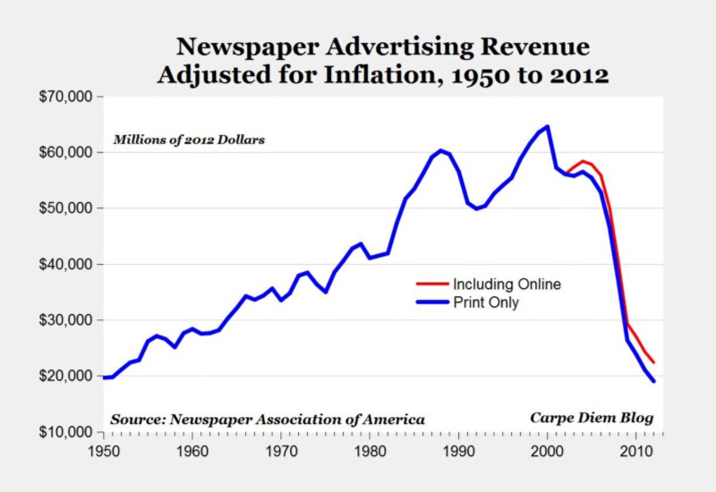 Shirky on the end of printed newspapers