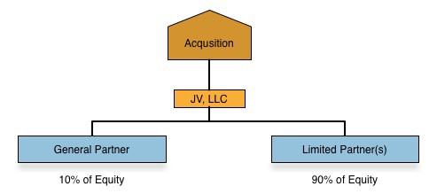 General Partner / Limited Partner joint venture