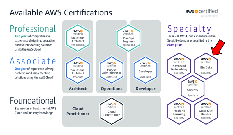 My Favorite Courses to Crack AWS Solutions Architect Associate Certification  in 2020 | by javinpaul | Javarevisited | Medium
