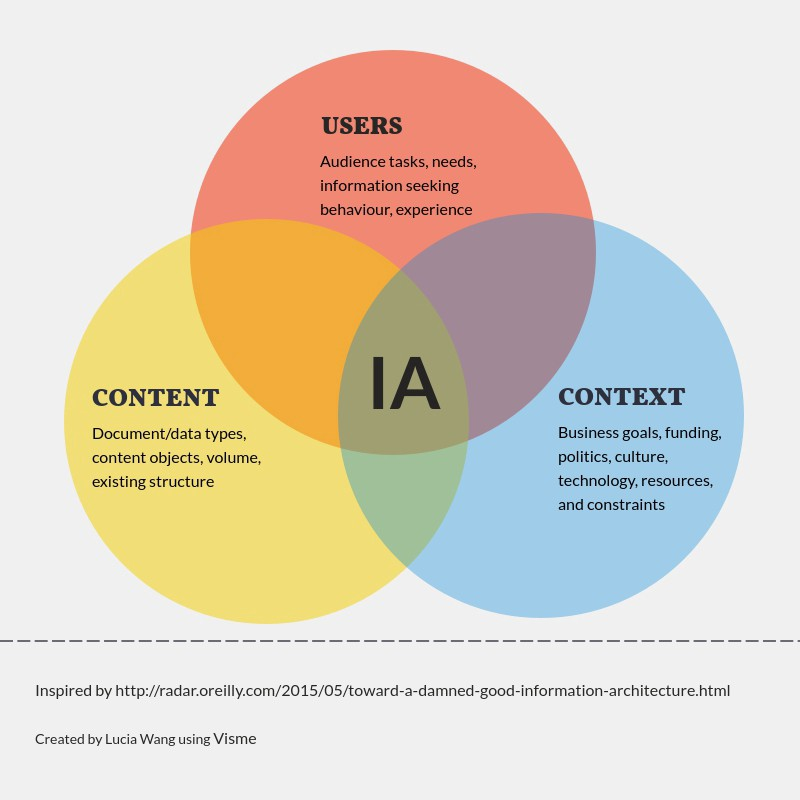 Why Ia Matters For Ux A Brief History Of Information Architecture By Lucia Z Wang Ux Collective