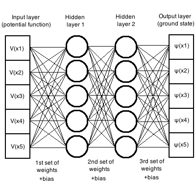 Solving the Schrödinger equation with deep learning