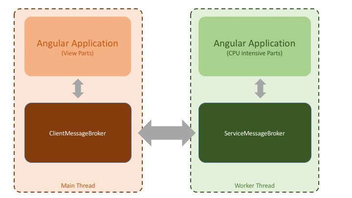 The 4 Stages of Perf Tuning for your Angular2 App