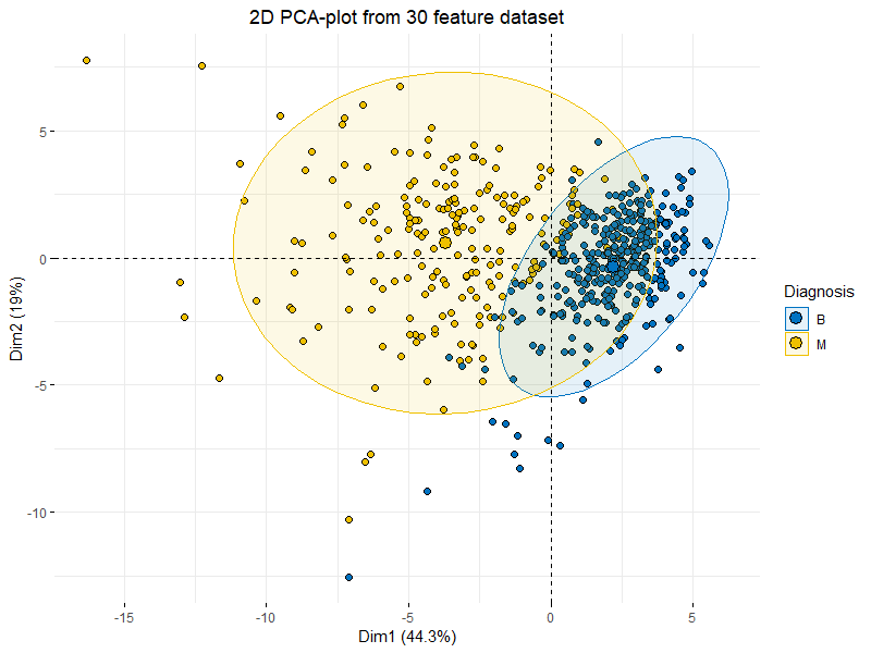 Principal Component Analysis (PCA) 101, using R | by Peter Nistrup ...