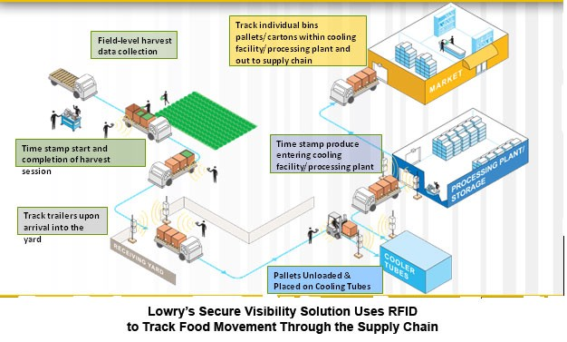 implementation of rfid in supply chain Technology on business systems, especially supply chain management, are   2008) although implementing rfid technology is a complicated process, the  right.