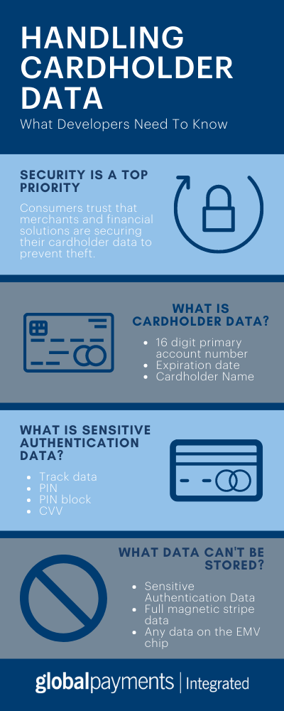 Infographic discussing what developers need to know about storing credit card numbers