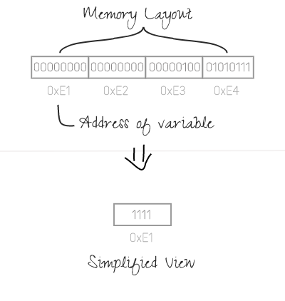 memory layout of a variable