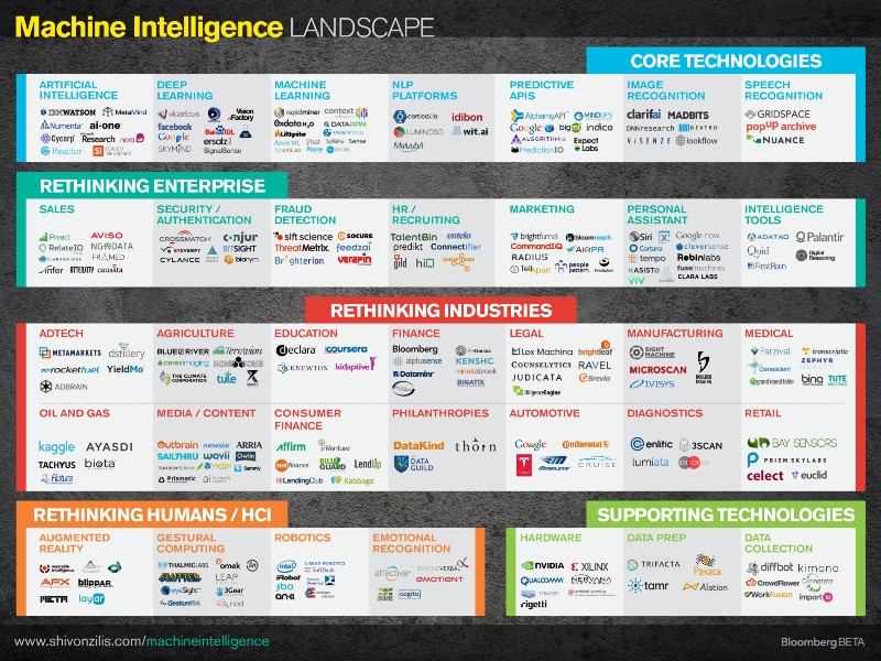 The Current State of Machine Intelligence