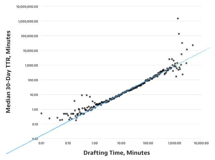 Time Writing Content vs. Time Readers Read It [CHART]