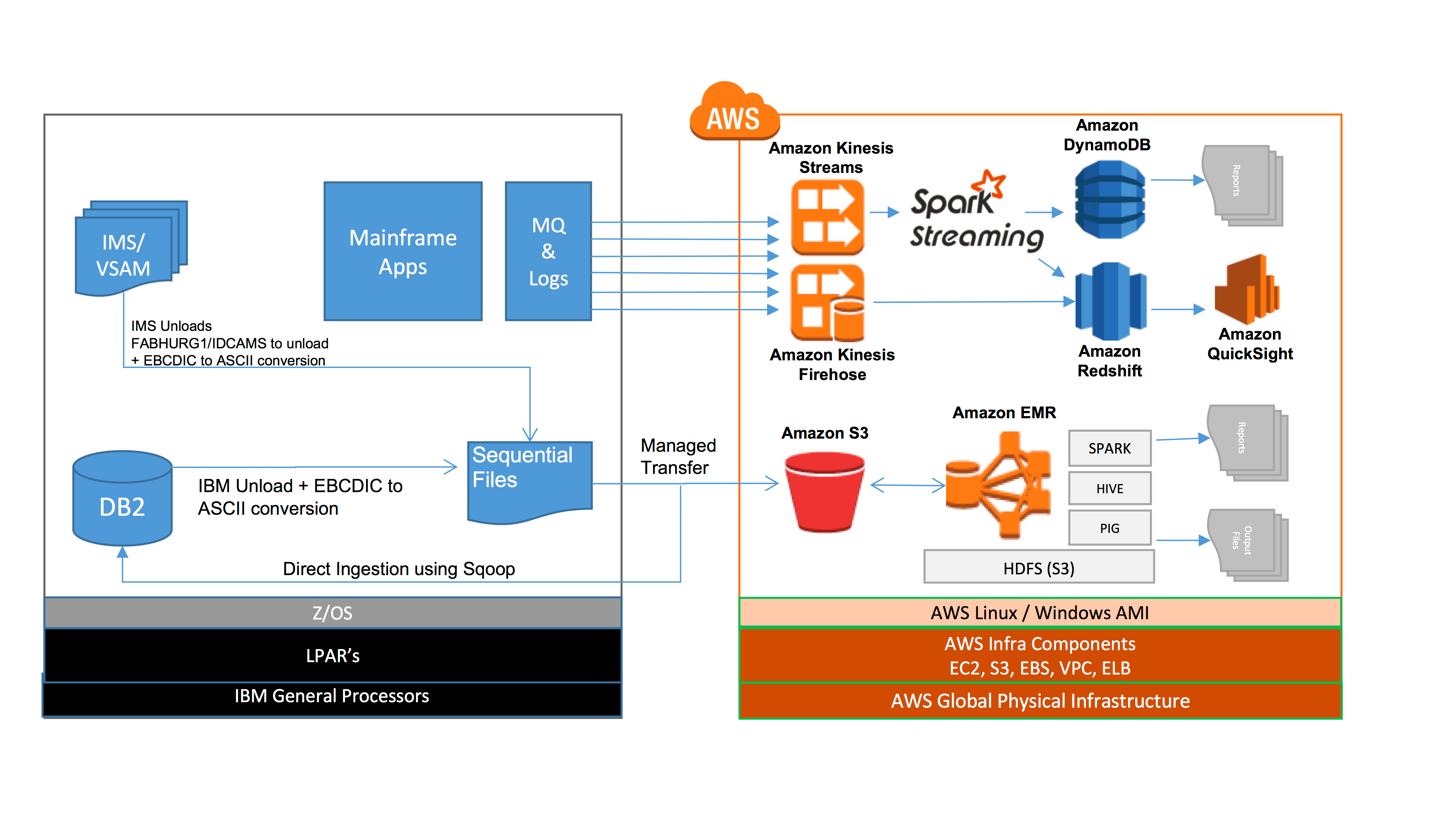 Yes, You Can Migrate Your Mainframe to the Cloud - AWS