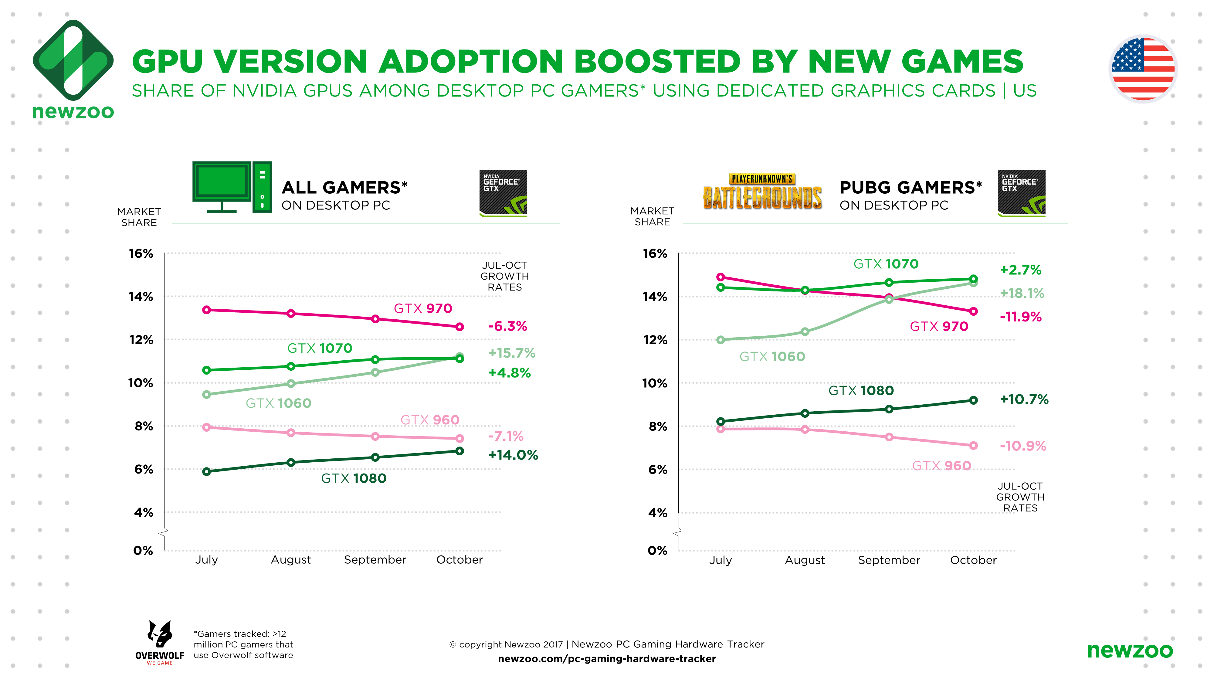 The Convergence of Immersive and Competitive Gaming Pushes