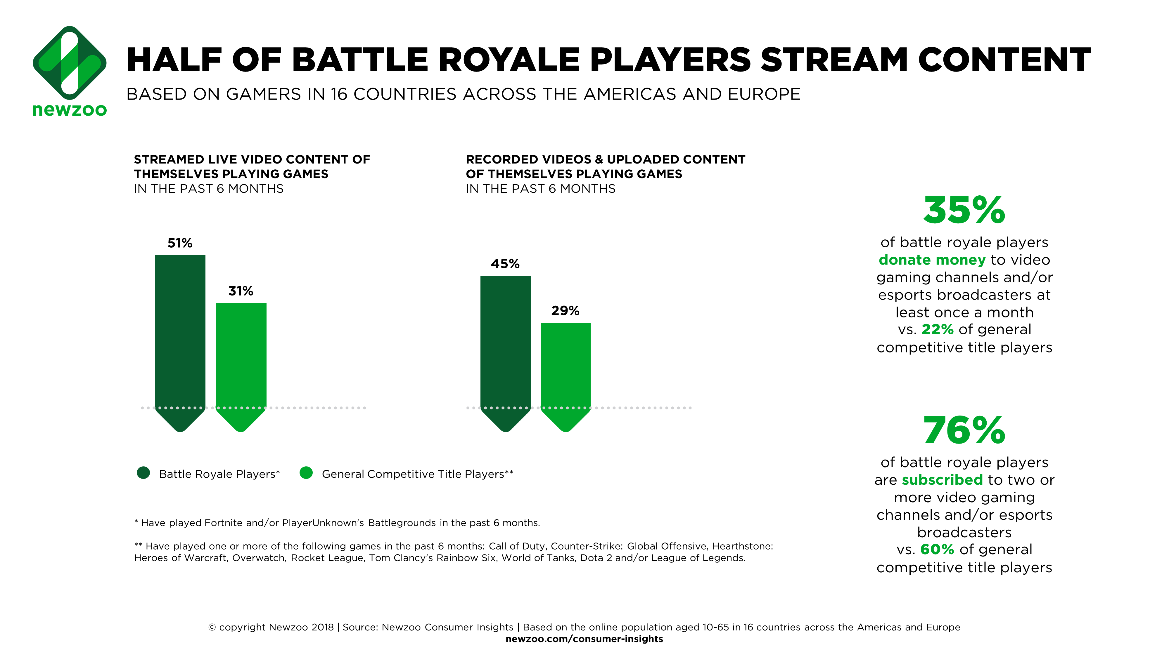 A Profile of the Battle Royale Player and How They Compare
