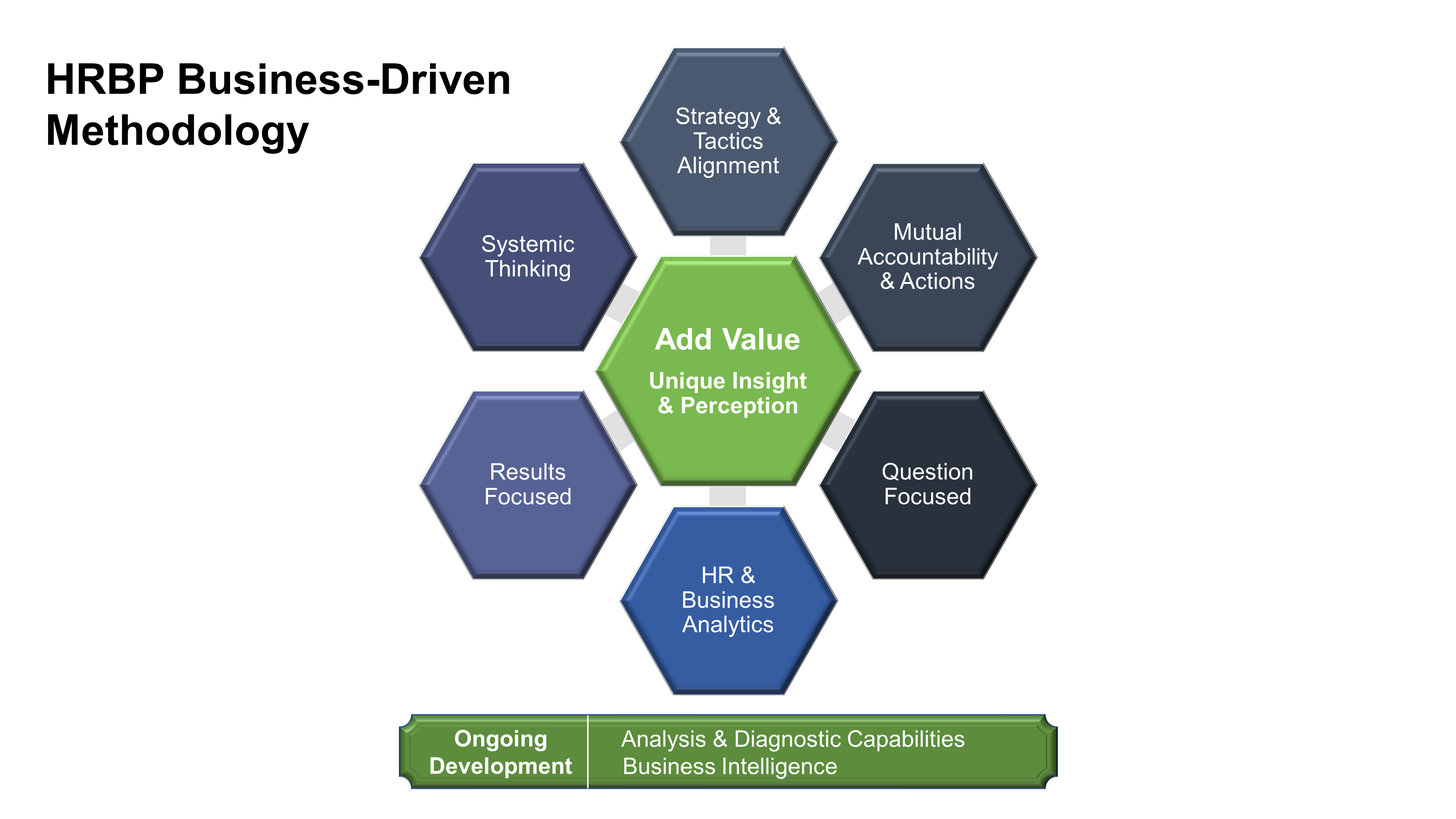 Image of 8 principles that collectively are the HRBP Business-Driven Methodology