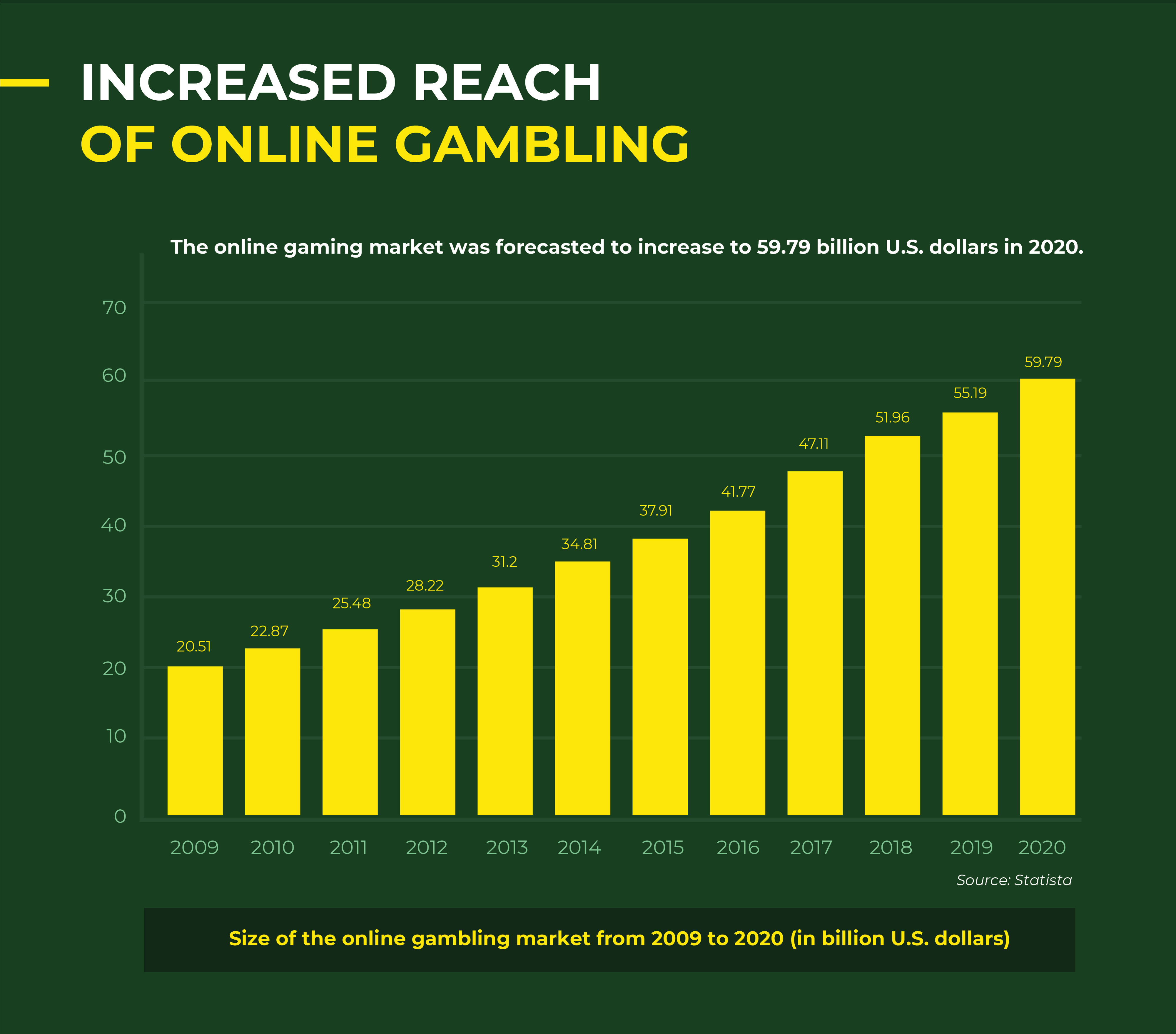 research on online gambling business