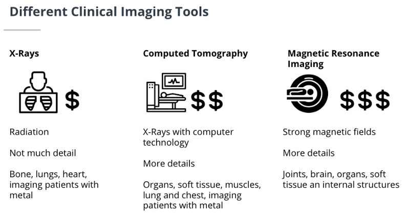 Different Clinical Tools AI Medical imaging