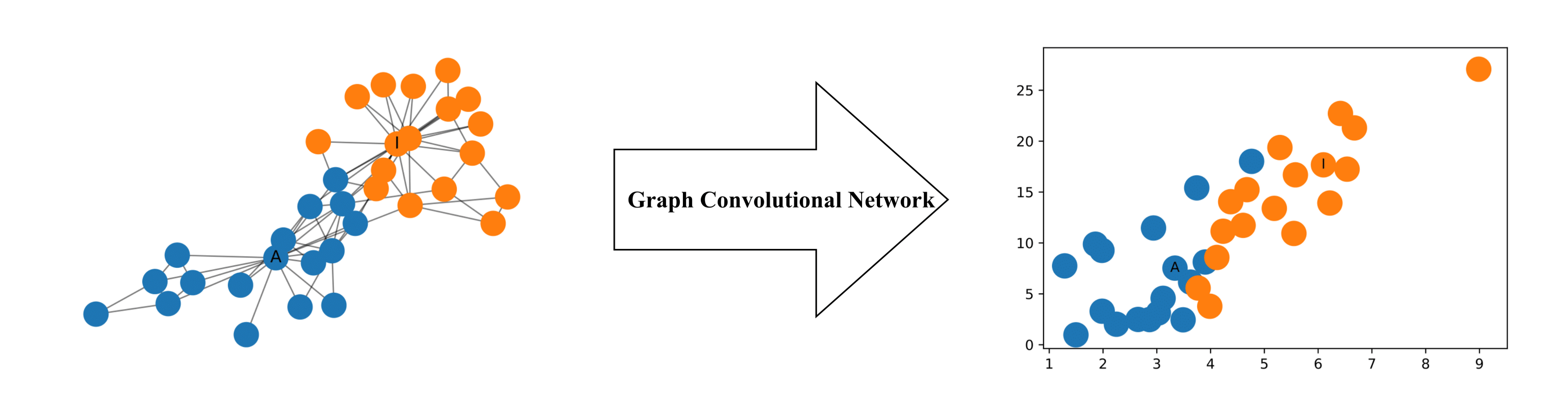 How to do Deep Learning on Graphs with Graph Convolutional