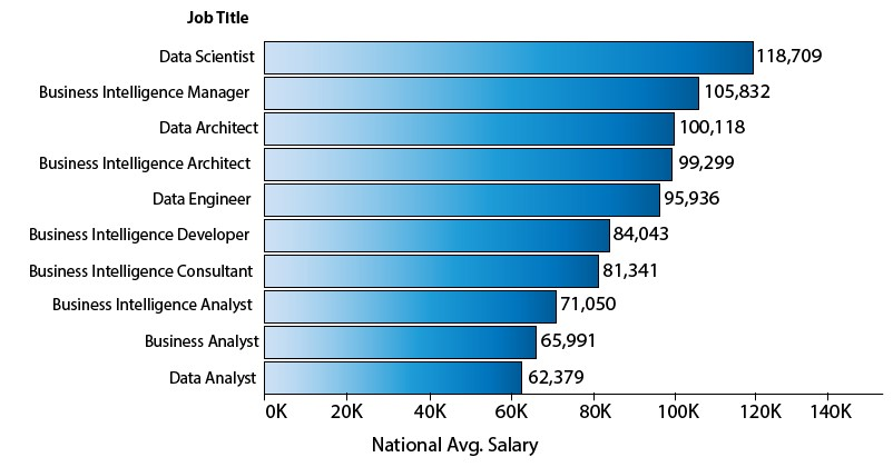 Average salaries for different job tittles in the USA. Data Scientists (which have to know a LOT of Machine Learning) are the highest paid.