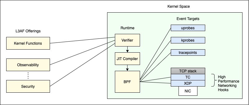 This is the first blog in a three-part series introducing the L3AF project that provides Kernel Function as a Service using eBPF and related technolog