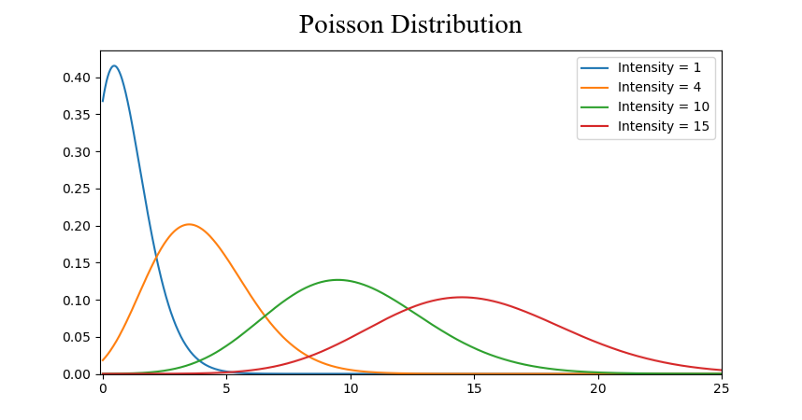 The 5 Basic Statistics Concepts Data Scientists Need to Know