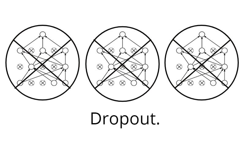 don t use dropout in convolutional networks towards data science