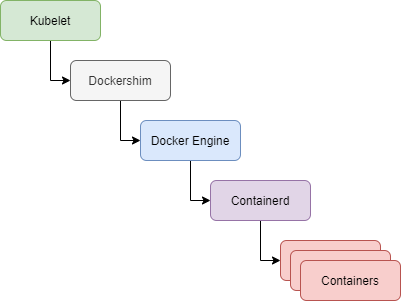 A flow chart: Kubelet > Dockershim > Docker Engine > Containerd > Containers
