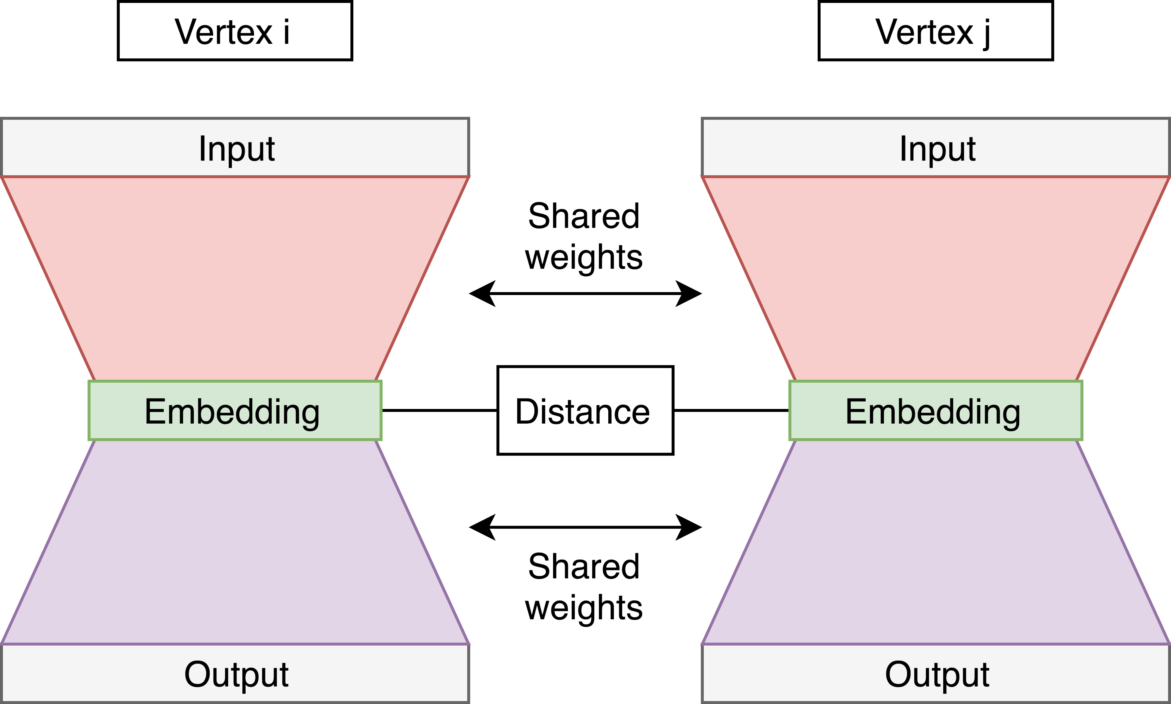Graph Embeddings — The Summary - Towards Data Science