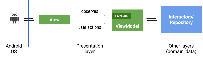 Using Retrofit with LiveData - Pi Vincii - Medium