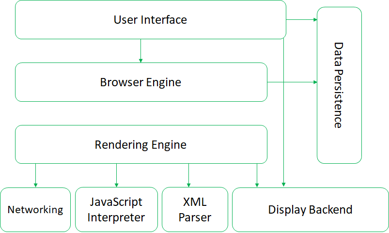 architecture of web browser