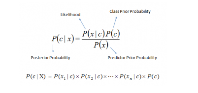 All about Naive Bayes - Towards Data Science