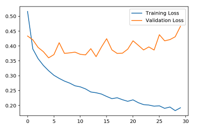 Will dropout regularization prevents your model to overfit?