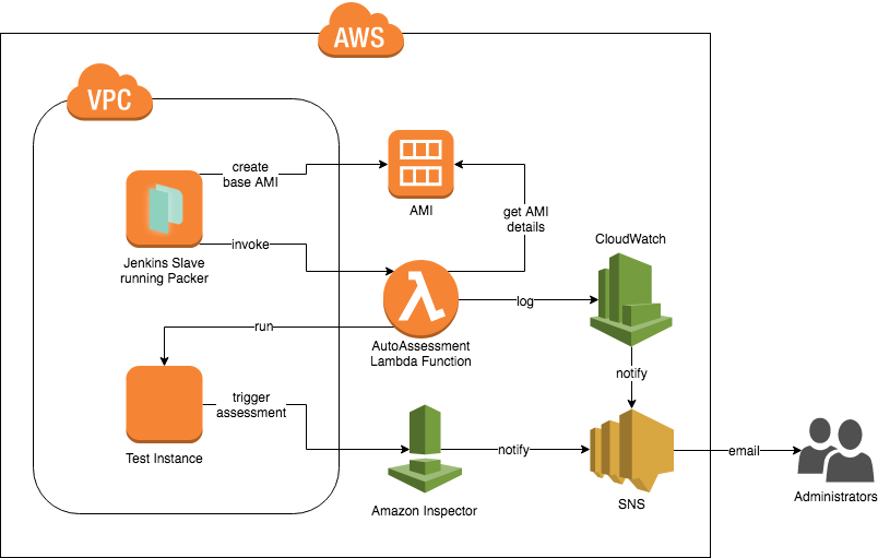 Amazon Inspector — Continuous Security (automated CVE scanning)