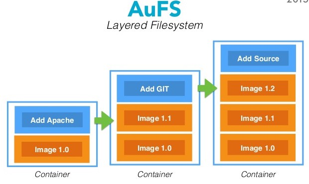 Docker Container's Filesystem Demystified - Nitin Agarwal