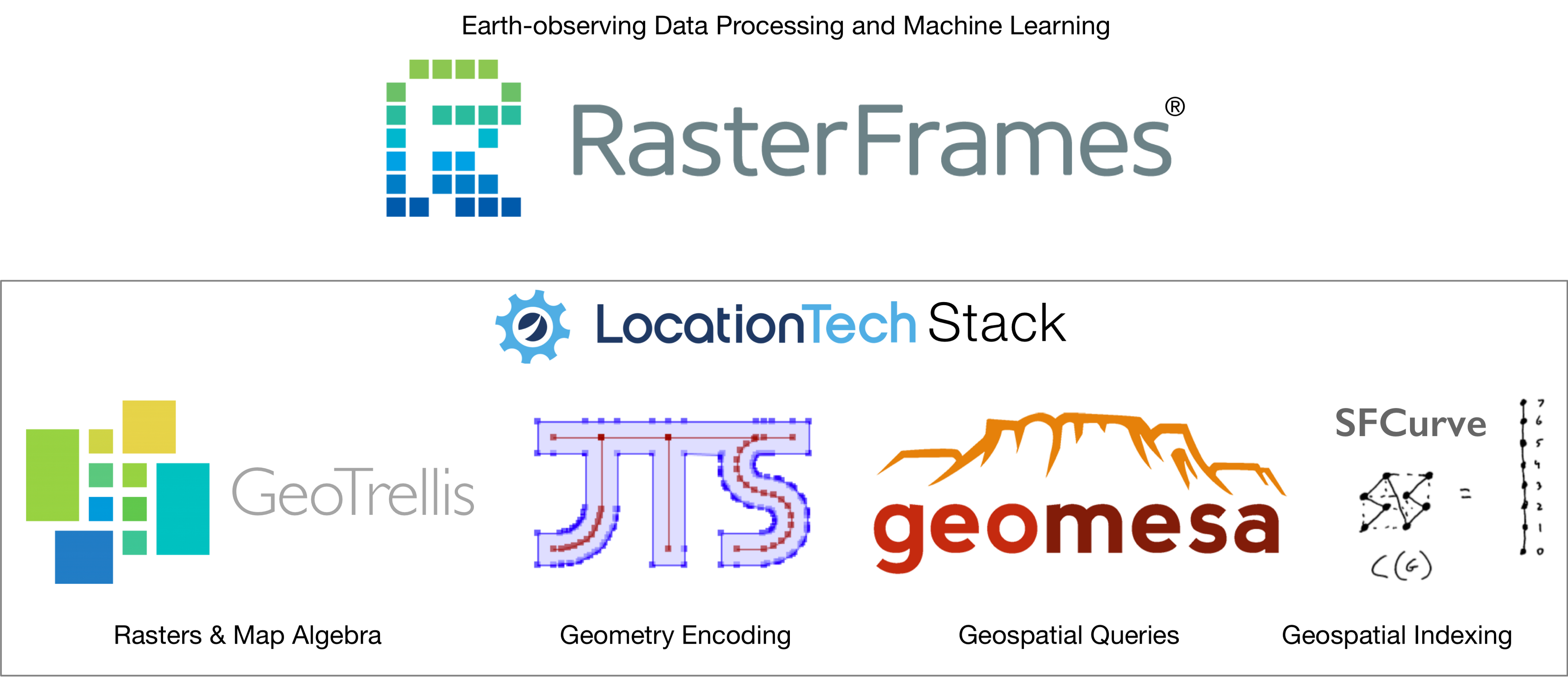 RasterFrames logo sequence of supporting platforms and how they relate to one another.