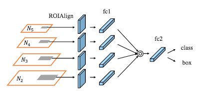 Review of Deep Learning Algorithms for Image Semantic