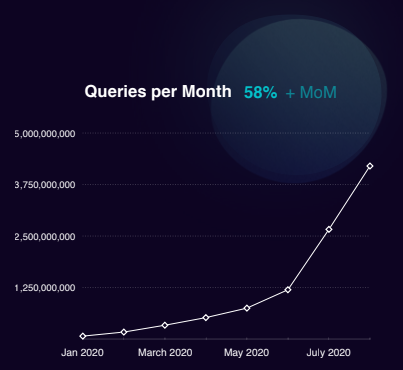 Daily Query Volume, Octoreb 2020