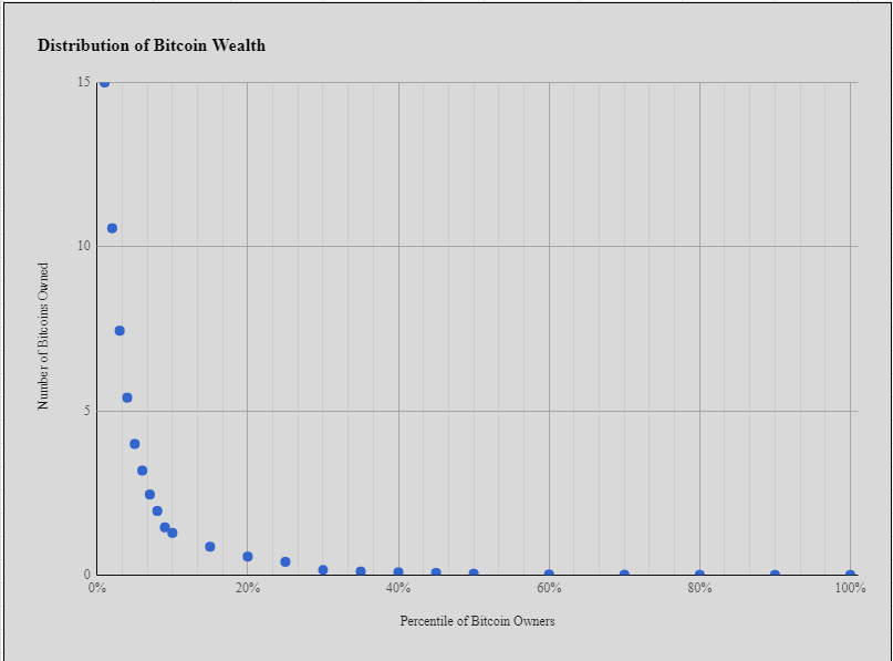 Are You In The Bitcoin 1 A New Model Of The Distribution Of