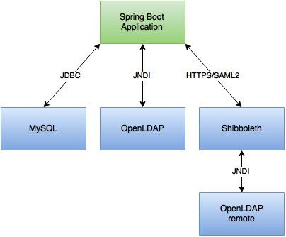 Spring Boot authentication with MySQL, OpenLDAP and Shibboleth