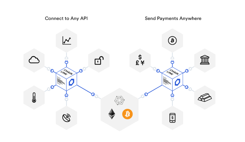 1*84sFaFEoLdv0wGdVgfcQpg - Plumbing the Blockchain with ChainLink (LINK)