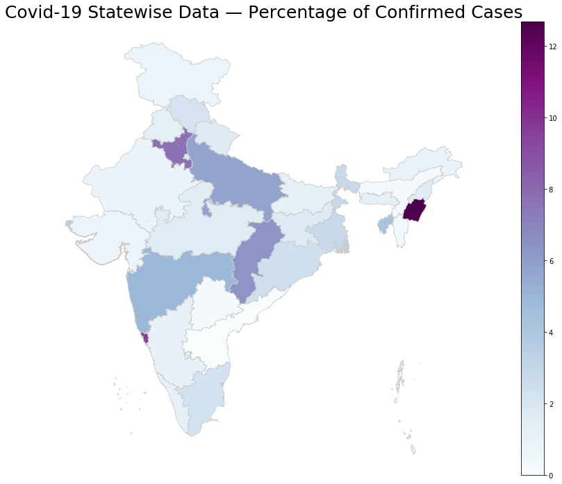 Visualisation of COVID19 in India