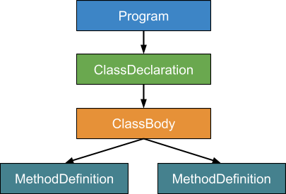 How JavaScript works: The internals of classes and