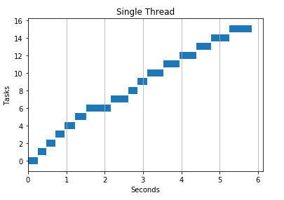 Intro to Threads and Processes in Python - Brendan Fortuner