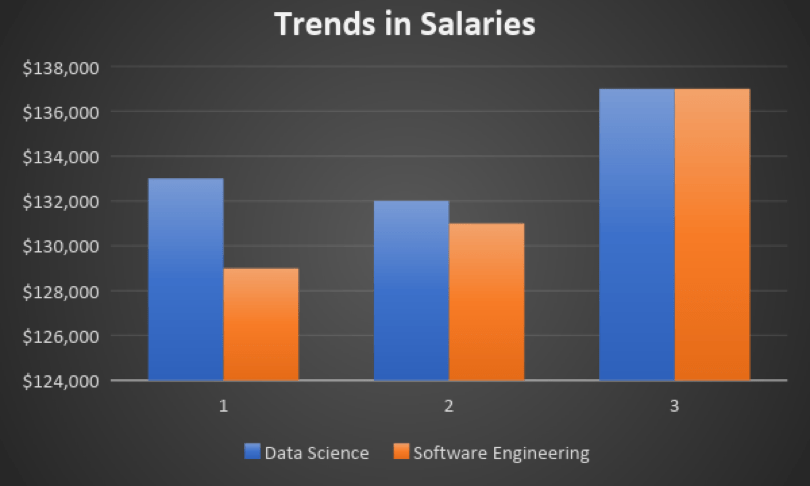 Which Is More Promising Data Science Or Software Engineering By John Decleene Data Driven Investor Medium