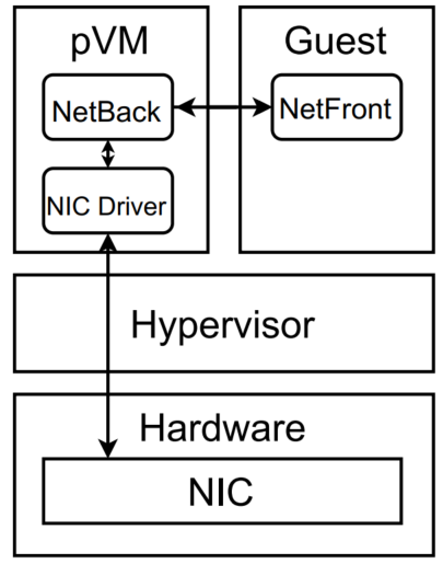 Figure 3: The network driver components when using the pVM architecture. The communication path is shown by the black arrows.