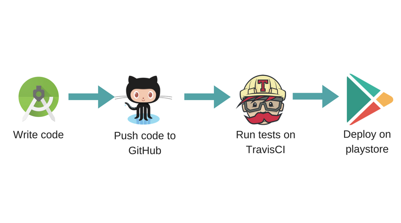 Android: Continuous Integration with Travis CI - Aanand